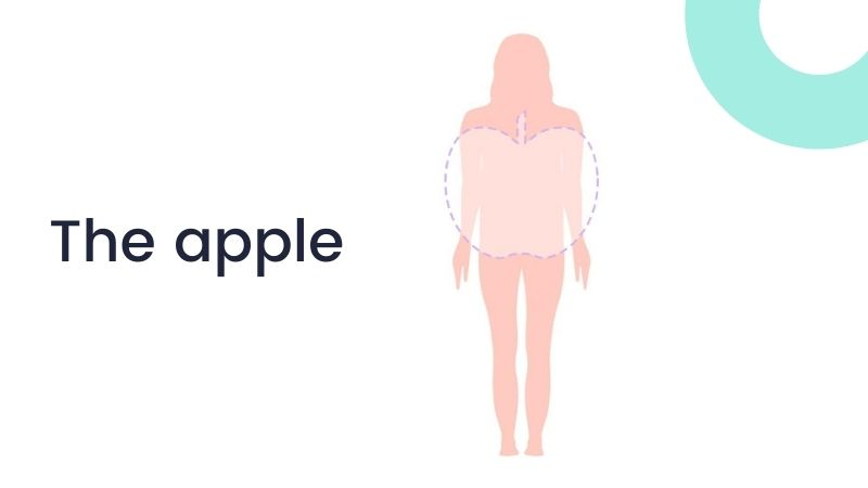 What is an apple-shaped body?
